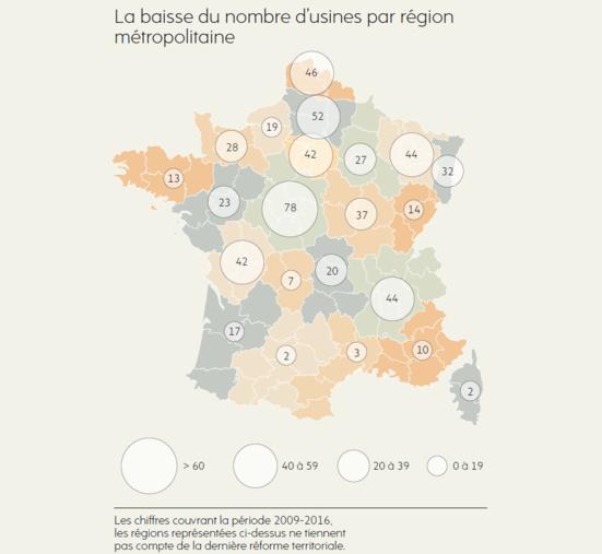 887 usines fermées depuis 2012 : les raisons d'une débâcle industrielle