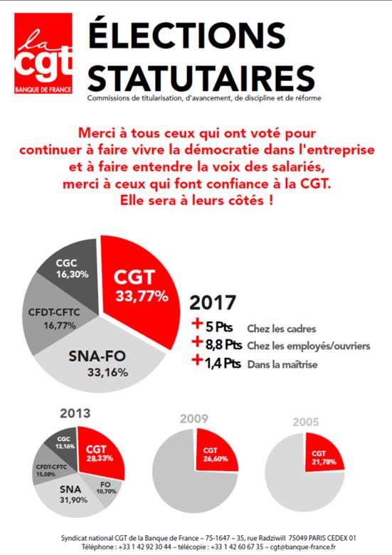La CGT recule ? Pas à la Banque de France où elle arrive en tête des élections