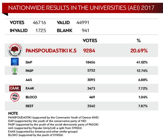 20,70% pour les communistes grecs lors des élections étudiantes