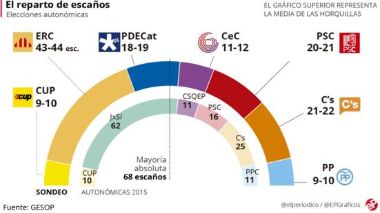En cas de dissolution du parlement catalan, les indépendantistes remporteraient les élections