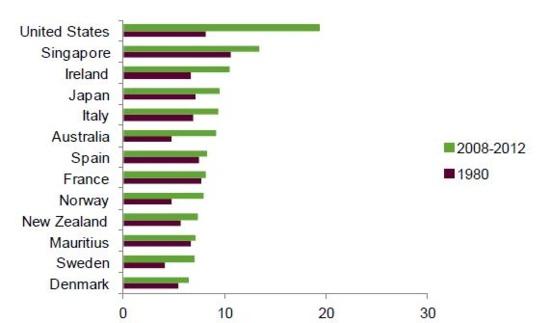Les 67 plus riches possèdent autant que les 3,5 milliards plus pauvres