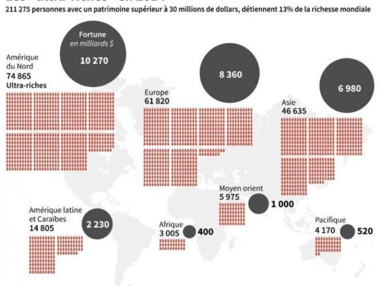 Les 211.000 plus riches possèdent 13% de la richesse mondiale