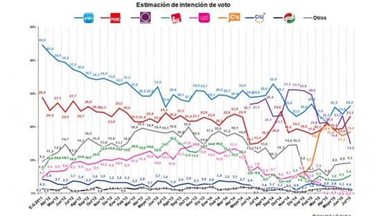 Podemos s'effondre dans les sondages