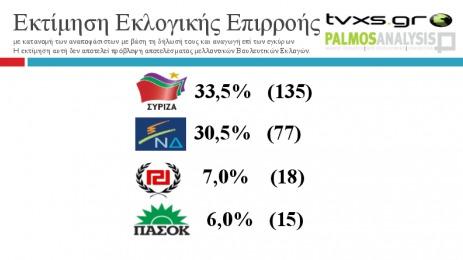 Grèce : Que disent les derniers sondages ?