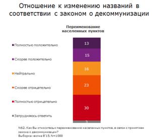 """Les ukrainiens opposés à la """"décommunisation"""" des villes"""