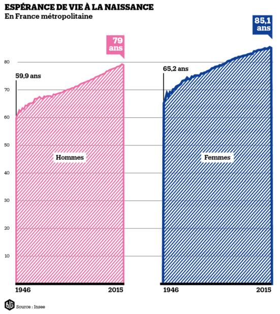 L'espérance de vie baisse pour la première fois depuis 1969