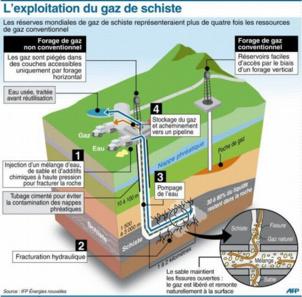 Total : Le PCF résolument opposé à l'extraction des gaz de schiste