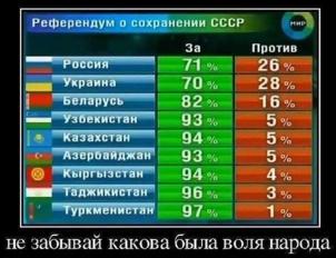 Il y a 25 ans, les peuples soviétiques votaient en faveur de l'URSS