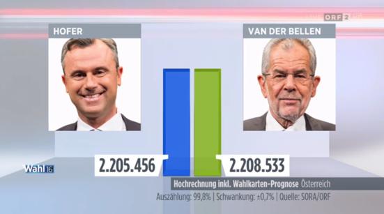 L'écologiste Alexander Van der Bellen élu président de l'Autriche