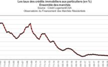 Le rachat de crédit immobilier et consommation