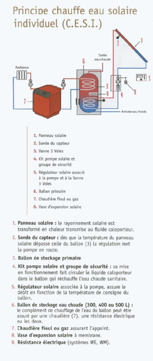 Principe du chauffe-eau solaire individuel (cesi)