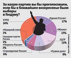 La crise en Russie redonne du poids aux communistes