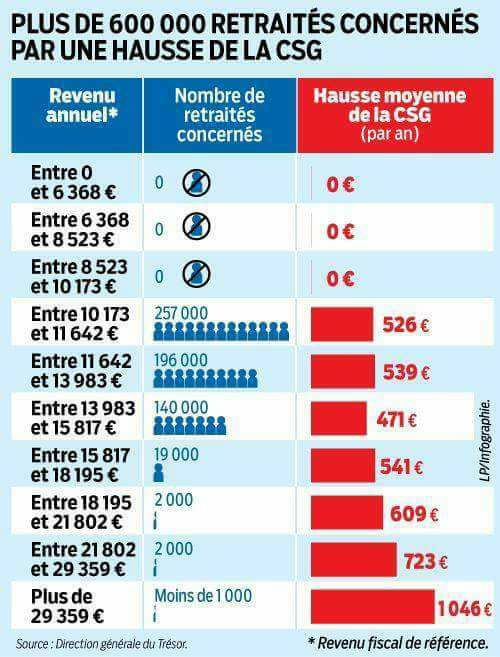 La hausse de la CSG, voulue par Macron, va tuer financièrement 600.000 retraités