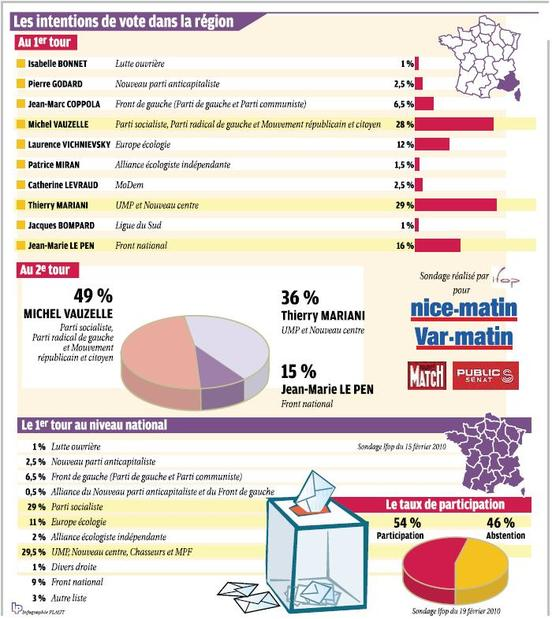 Régionales PACA : Jean Marc Coppola rassemblerait 6,5% des voix