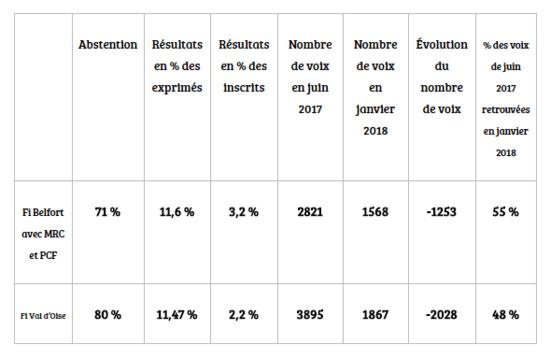 Enseignements des législatives partielles de janvier 2018 : Les mathématiques versus Mélenchon