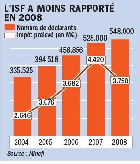 En 10 ans l'Etat (PS et UMP) a offert 100 milliards d'€ de cadeaux fiscaux aux plus riches