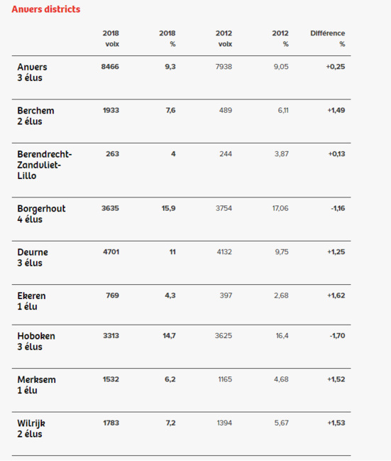 Élections communales : les résultats du PTB