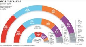 Espagne : Le PSOE ne pourra pas conserver le pouvoir sans renouer le dialogue avec la Catalogne (Sondages)