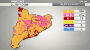 Nouvelle percée historique des partis indépendantistes catalans