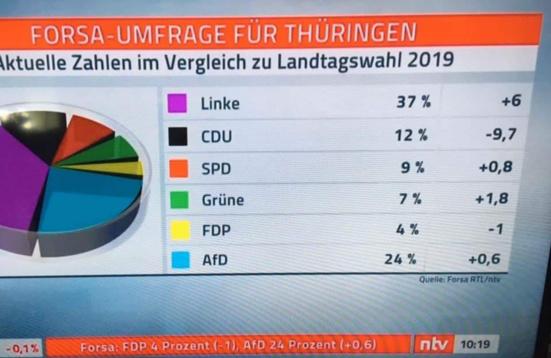 Die Linke remporterait les élections régionales en Thuringe en cas de dissolution (sondage)