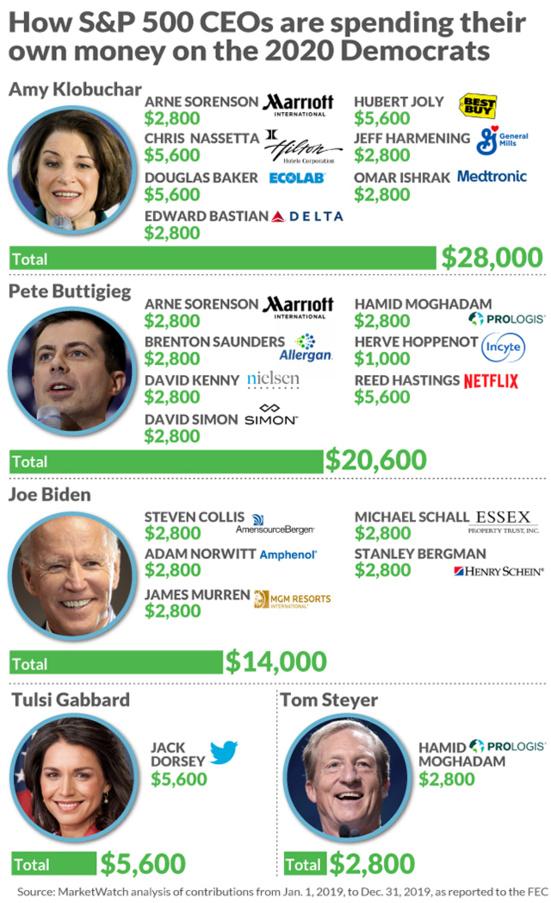 Wall Street arrose Amy Klobuchar, Pete Buttigieg et Joe Biden pour bloquer Bernie Sanders