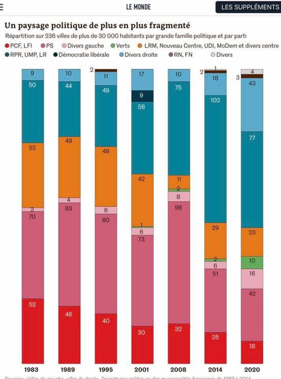 Analyse des résultats des élections municipales et les taches immédiates du PCF