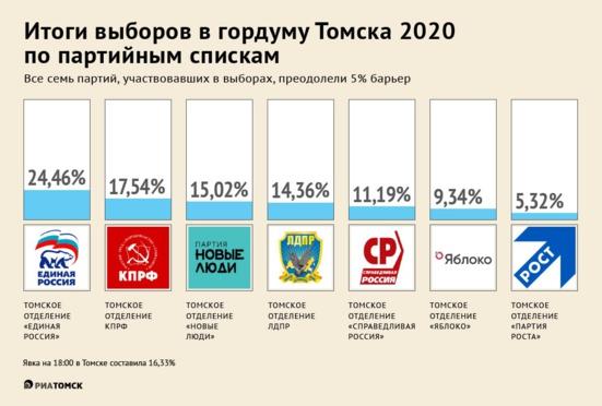 A Tomsk, le Parti communiste (KPRF) talonne Russie Unie dans cette ville devenue le symbole de l'opposition à Poutine
