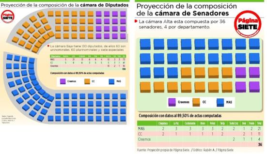 Le MAS-IPSP est majoritaire à l'Assemblée Législative Plurinationale de Bolivie