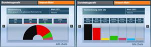 Merkel confirme sa victoire aussi lors de l'élection régionale en Hesse (Ouest)