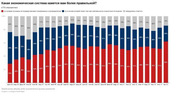 49% des Russes préférèrent le système politique soviétique et 69% la planification économique