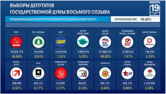 Le Parti communiste (KPRF) rassemble plus de 10,6 millions de voix (18,94%)