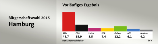 Progression de Die Linke aux élections du land d'Hambourg