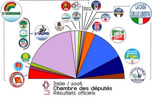 Dossier spécial sur les élections italiennes d'avril 2008