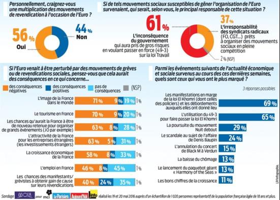 Mouvements sociaux : les Français jettent la pierre au gouvernement