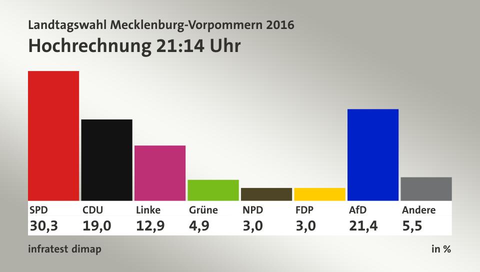 Percée de l'extrême droite (AfD) dans l'état du Mecklenburg-Poméranie