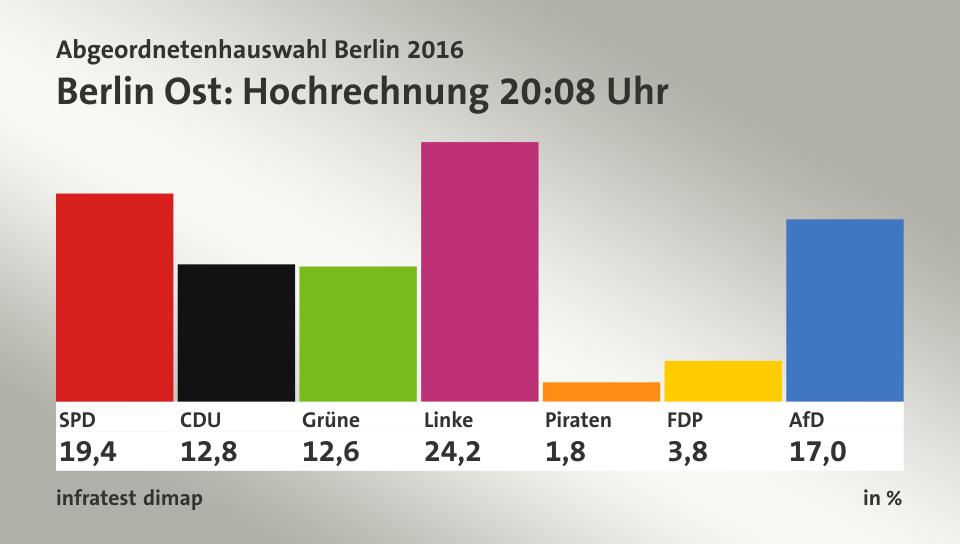 Percée de Die Linke lors des élections législatives locales à Berlin