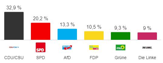 La CDU d'Angela Merkel arrive en tête des législatives, l'extrême droite entre au Parlement