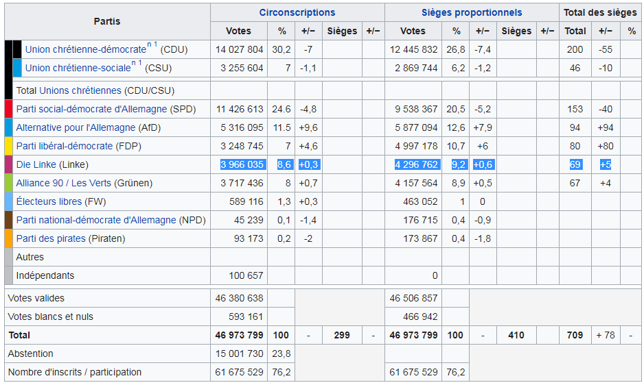 Die Linke : 4.296.762 voix (9,2%) et 69 député.e.s
