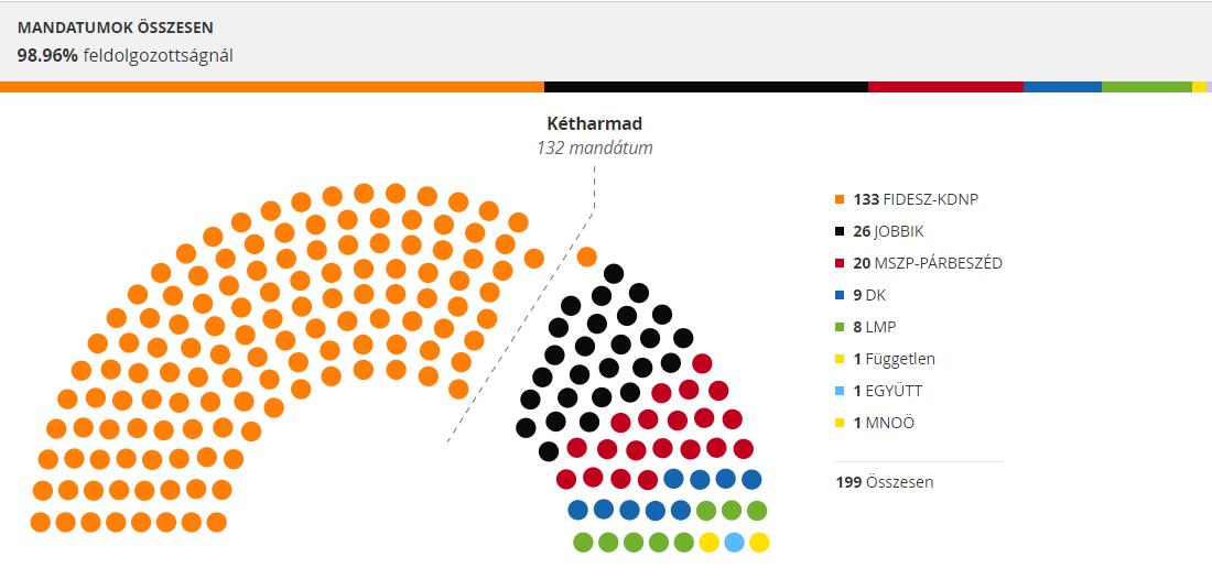 Hongrie : Raz-de-marée de la droite nationaliste et de l'extrême droite avec 67,99% des voix