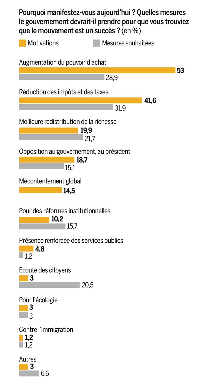 """""""Gilets jaunes"""" : Une enquête pionnière sur la """"révolte des revenus modestes"""""""
