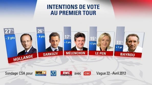 17% pour Mélenchon, on continue !