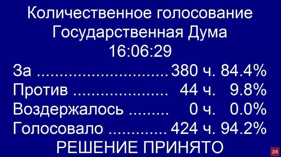 Seul le Parti communiste c'est opposé à la modification constitutionnelle permettant à Poutine de se représenter