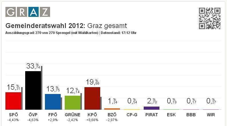 Autriche : Percée spectaculaire des communistes (KPÖ) aux municipales à Graz
