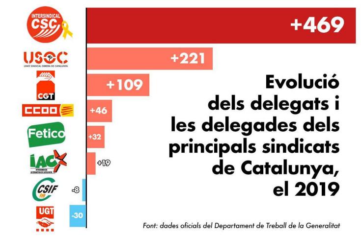 Le syndicalisme de classe et républicain progresse en Catalogne