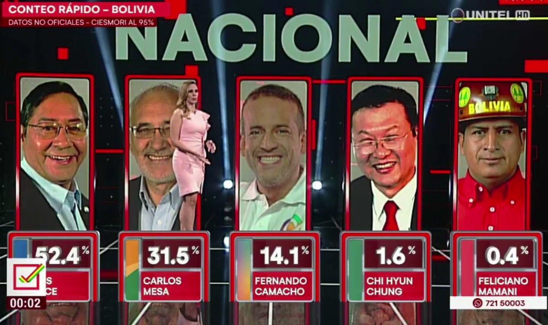 Luis Arce (MAS IPSP) remporte la présidentielle dès le 1er tour et inflige une défaite démocratique aux putschistes