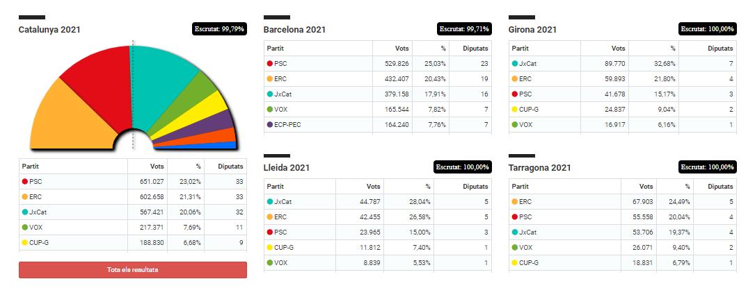 Les indépendantistes catalans renforcent leur majorité et dépassent les 50% des voix pour la première fois