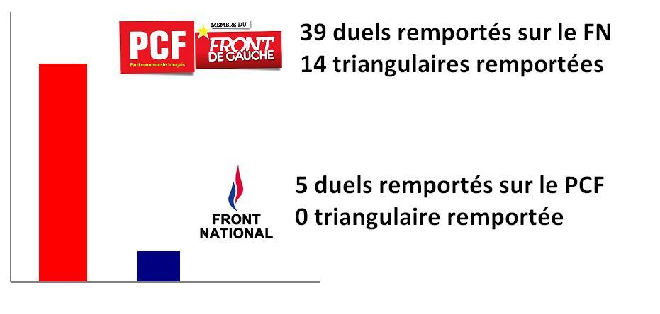 Le PCF remporte (presque) tous ses duels contre le FN
