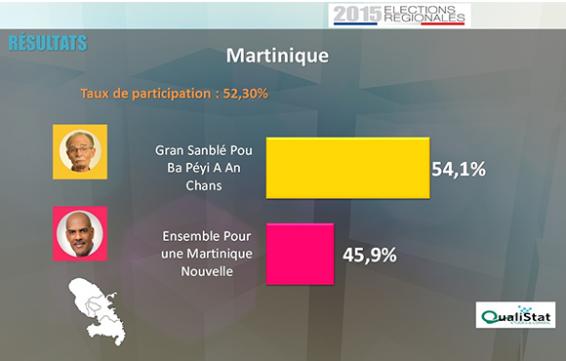 """La liste du """"Gran Sanblé Pou Ba Péyi-a An Chans"""" remporte les élections en Martinique"""