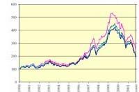 Les bourses tremblent