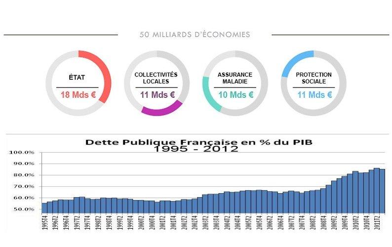 Le plan d'économies Valls et l'Europe